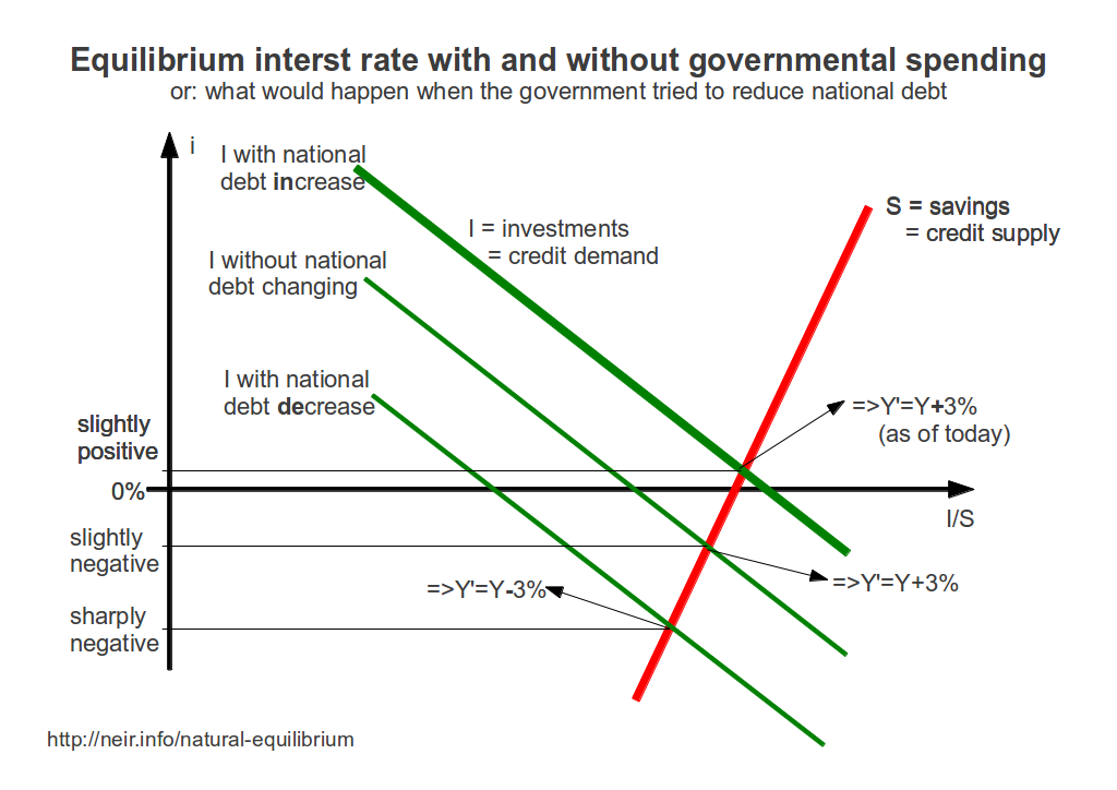 diagram showing 3 equilibriums: for increasing, unchanged and decreasing natiional debt - #neir
