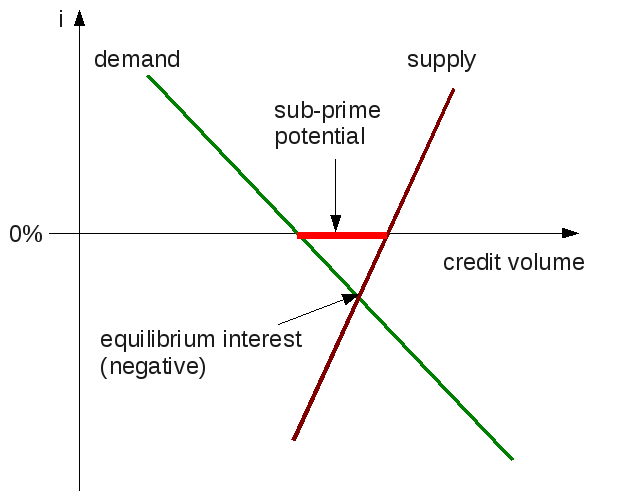 Demand-Supply-diagram with negative market equilibrium intestest rate